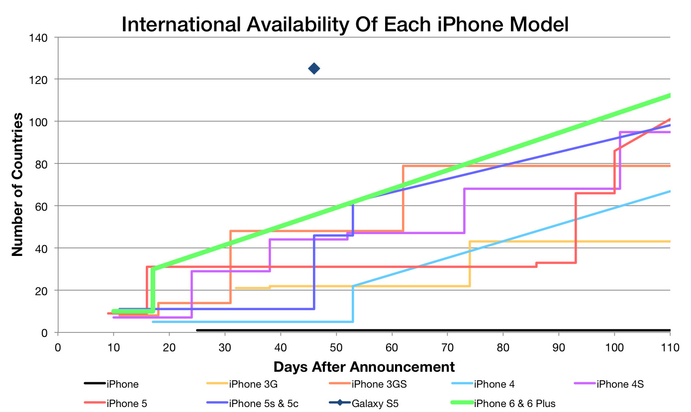 International availability of each iPhone model (Graham Spencer 001)