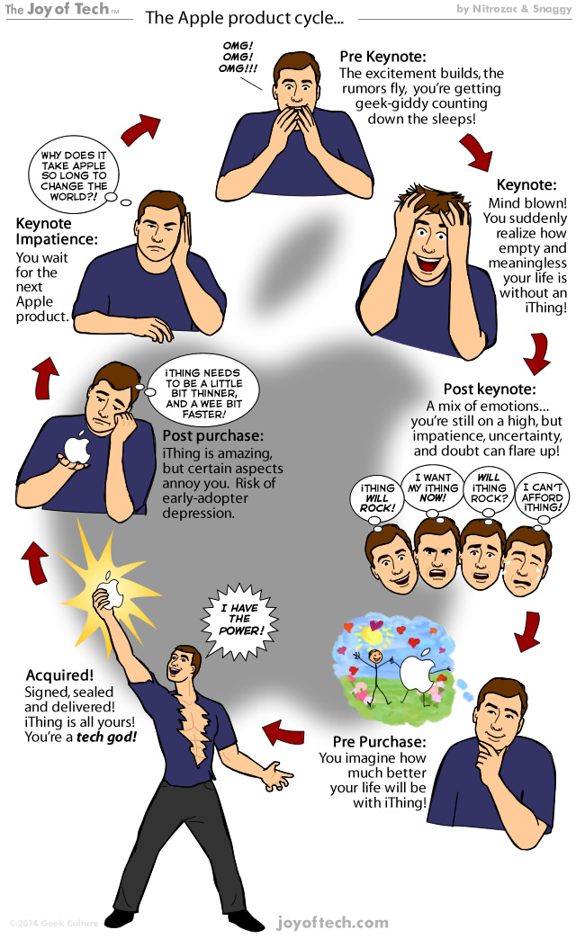 Joy of Tech comic (Apple product cycle)