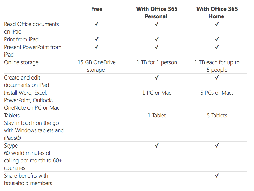 Office for iPad (payment options, subscription tiers)