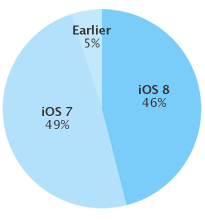 iOS 8 adoption (Apple, 46 percent devices)