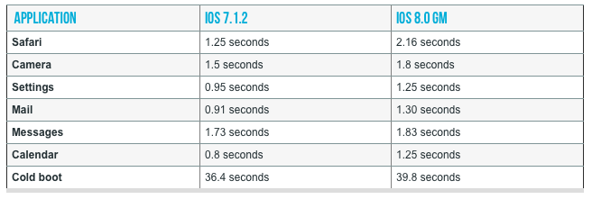 iPhone 4s (iOS 8 speed, AnanadTech 001)