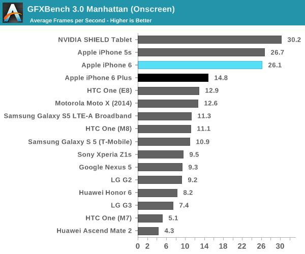 iPhone 6 (GPU benchmark, AnandTech 002)