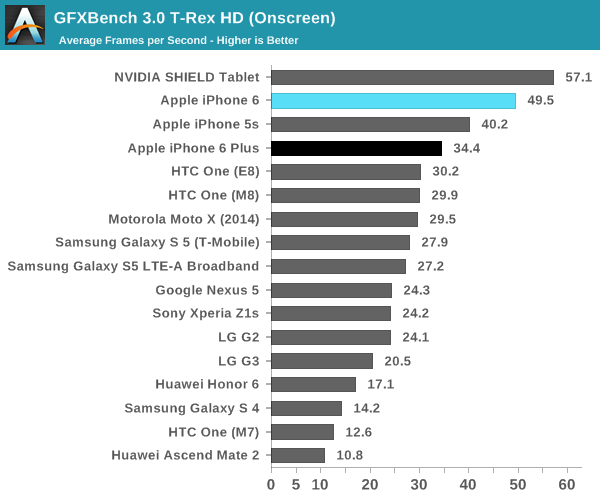 iPhone 6 (GPU benchmark, AnandTech 003)