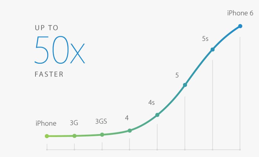 iPhone 6 processor performance
