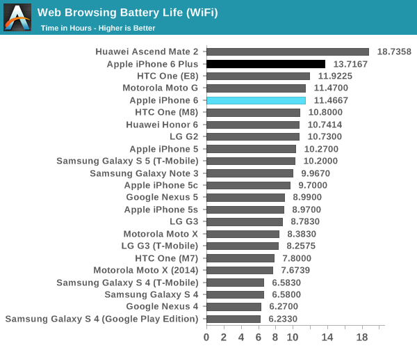 iPhone 6 (web browsing battery life, AnandTech 001)