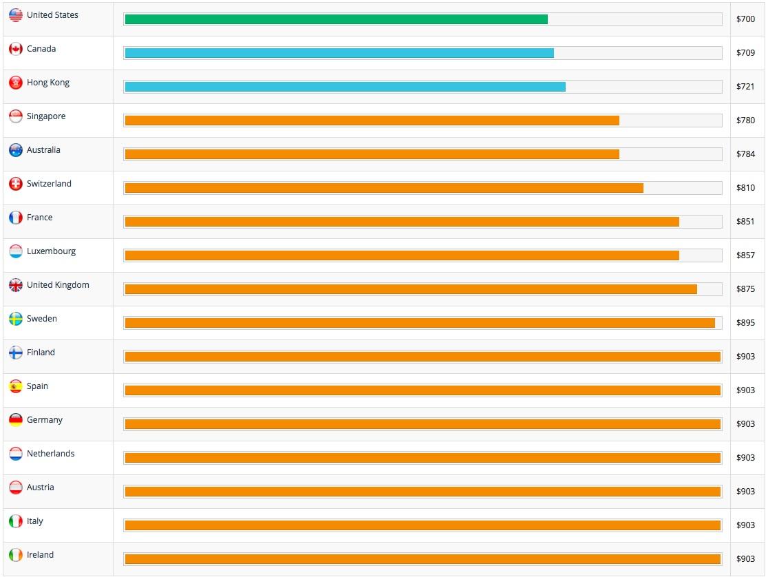 iStockNow (iPhone 6 price comparison worldwide)