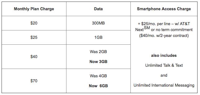 ATT more LTE data (chart 001)