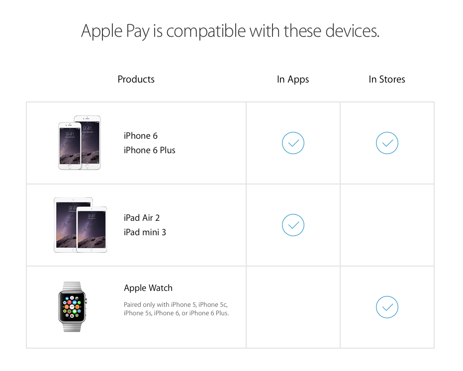 Apple Pay (device requirements 001)