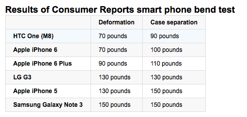 Consumer Reports (Bend test results)