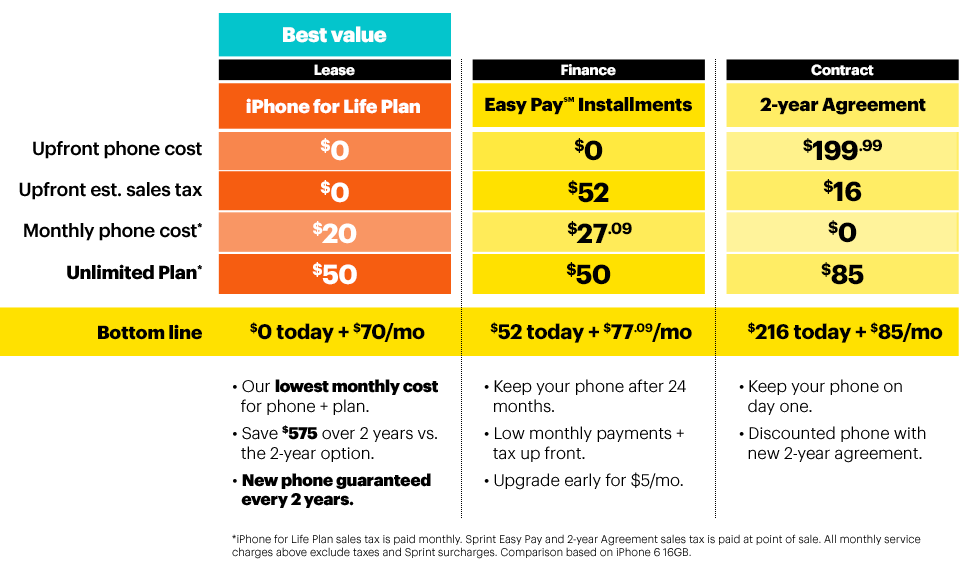 iphone insurance sprint carrier wars at amp t verizon sprint doubling lte data on 4567