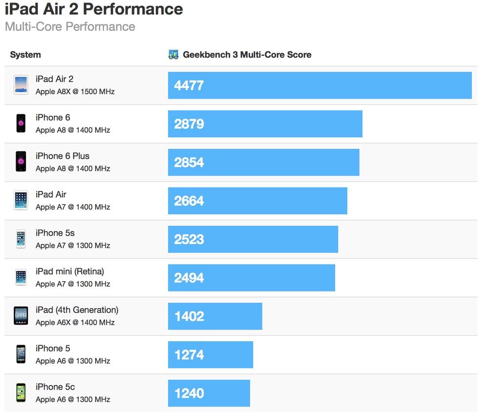 iPad Air 2 Geek Bench Multi Core