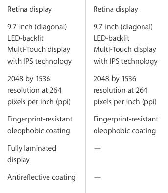 iPad Air 2 vs iPad Air display
