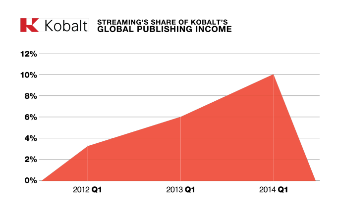 Kobalt (iTunes and Spotift revenue global)