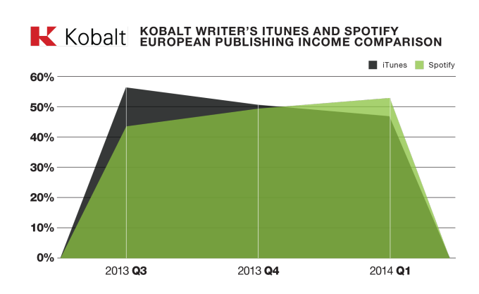 Kobalt (iTunes and Spotift revenue in Europe)