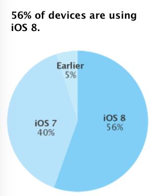 ios 8 56 percent