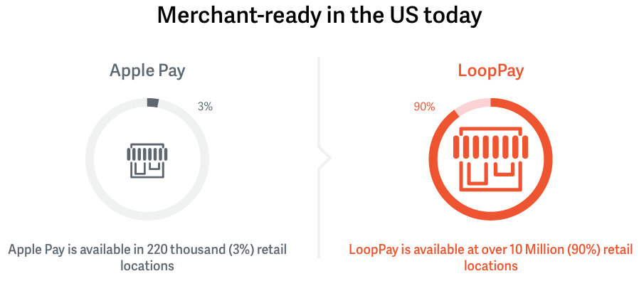 LoopPay vs Apple Pay image 001