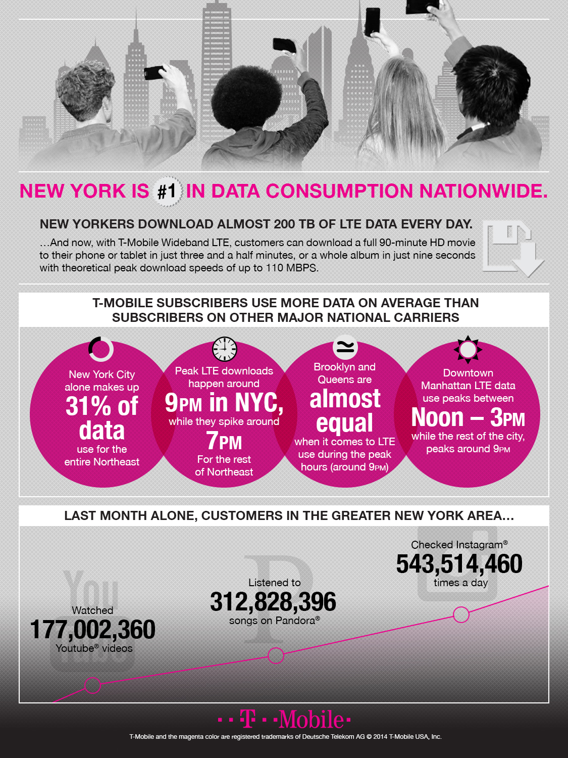 T-Mobile NYC Wideband LTE Infographic