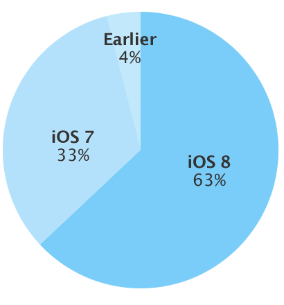 adoption rate ios 8 december 9