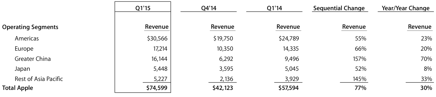 Apple Q4 2014 revenue by region
