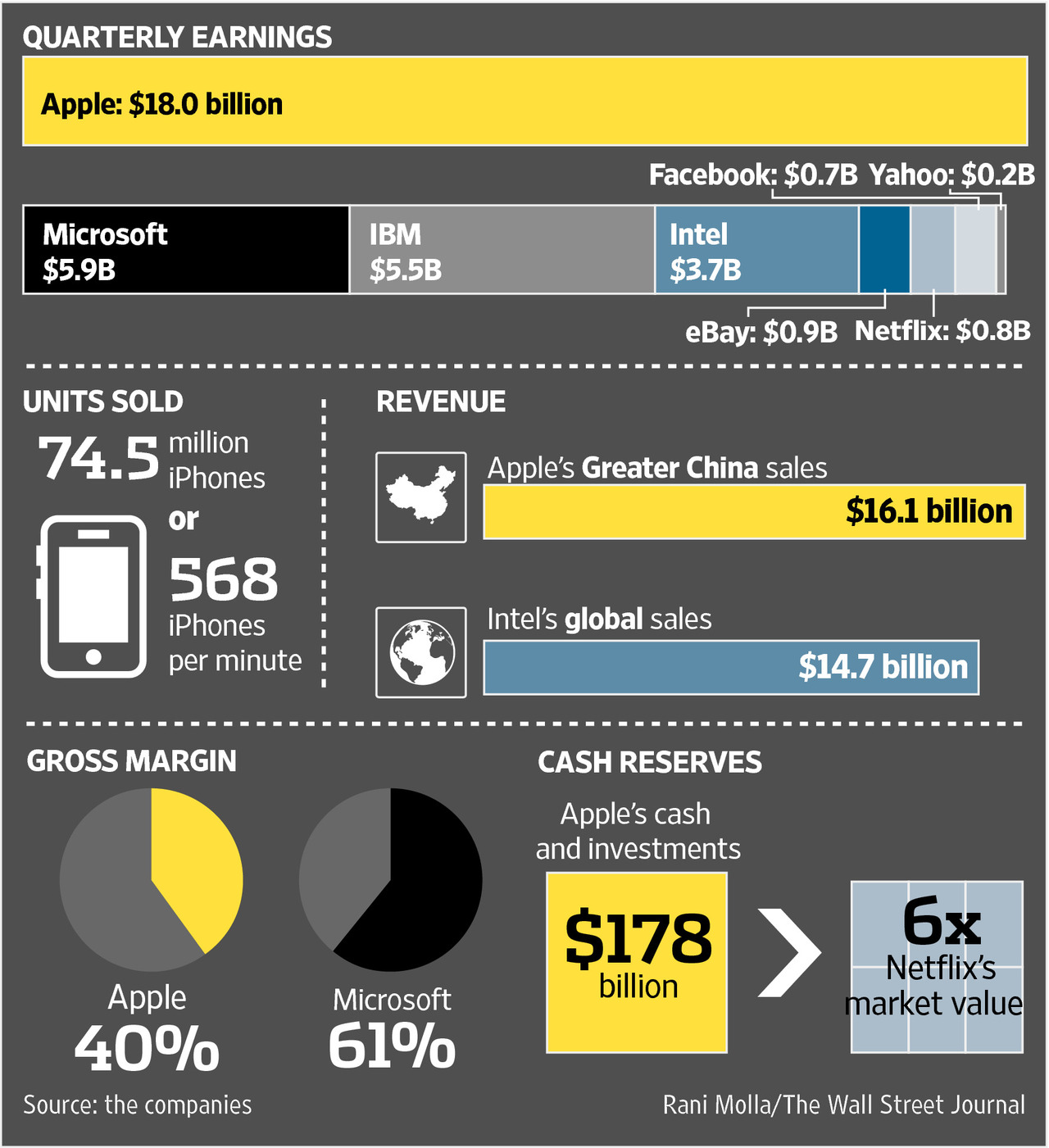 Apple Q42014 earnings WSJ infographic