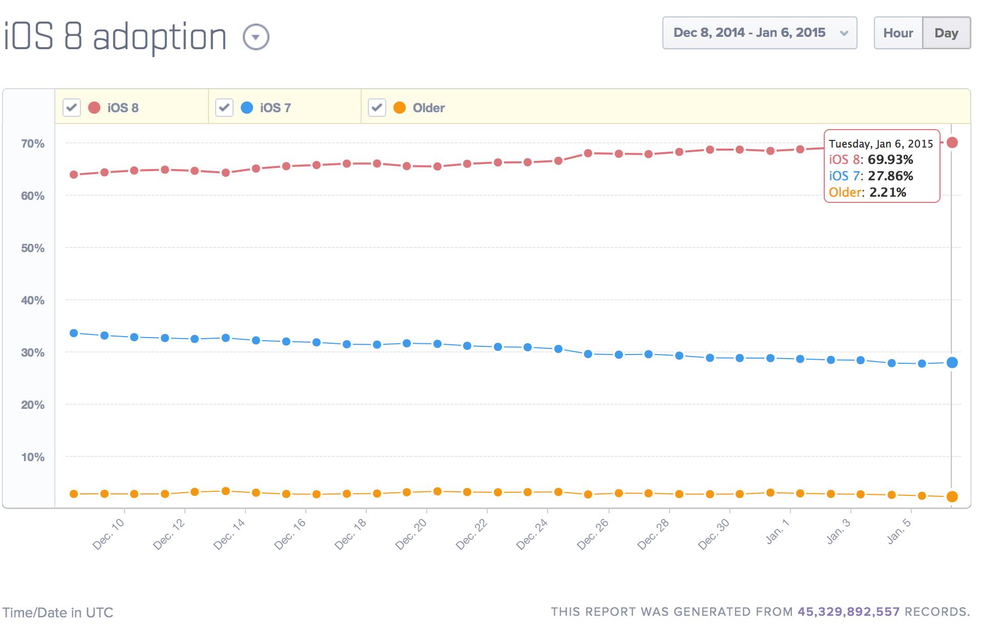 OS 8 adoption Mixplanels january 6 2015