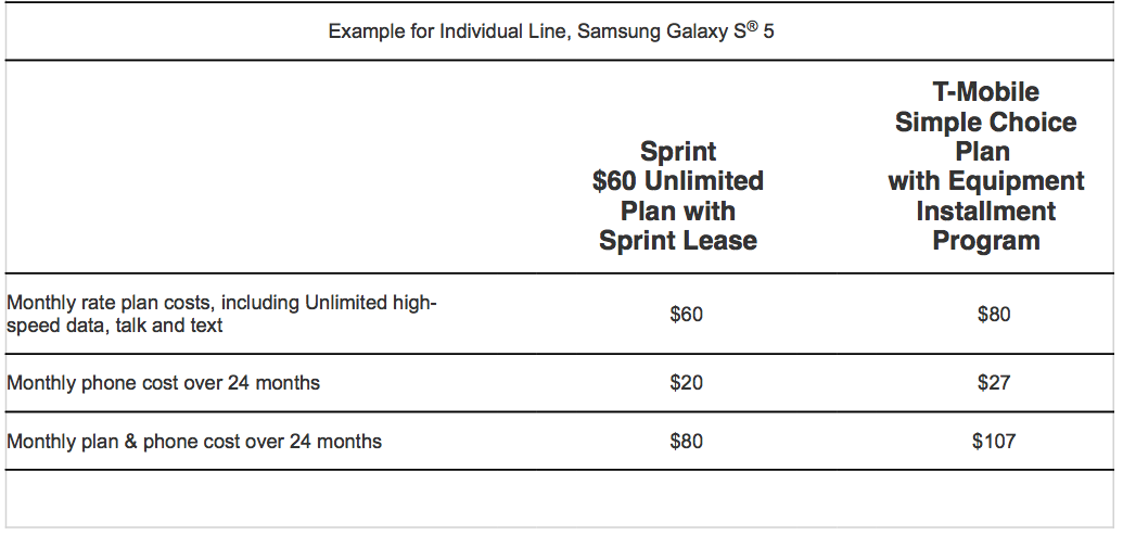 Sprint 200USD credit for T-Mobile switchers