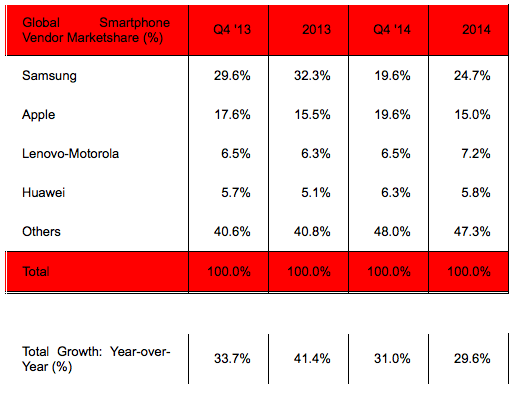 Startegy Analytics Q42014 global smartphone vendor market share