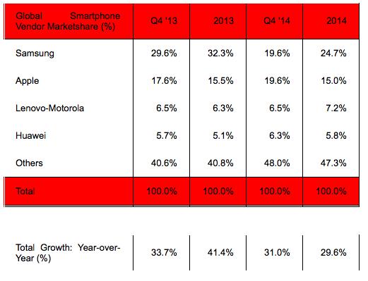 Startegy Analytics Q42014 global smartphone vendor market share