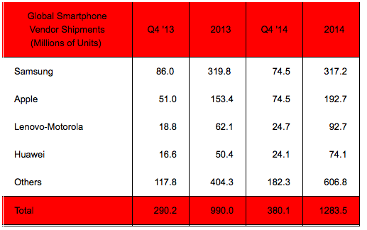 Startegy Analytics Q42014 global smartphone vendor shipments