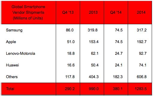 Startegy Analytics Q42014 global smartphone vendor shipments