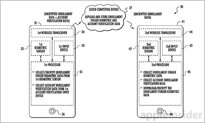apple touchid iCloud patent