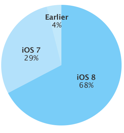 iOS 8 adoption rate january 5 2015