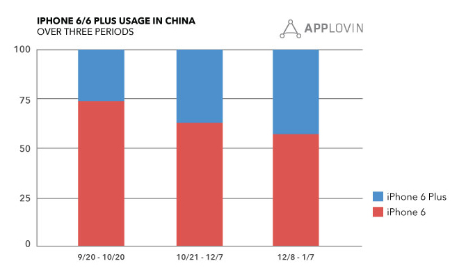 iPhone 6 usage in China AppLovin 001