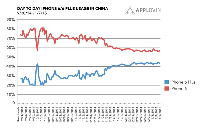 iPhone 6 usage in China AppLovin 002