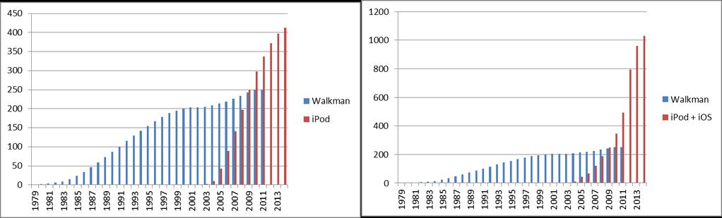 iPod vs Walkman lifetime