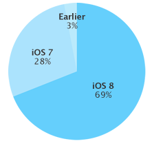 ios 8 adotpion rate 69 percent