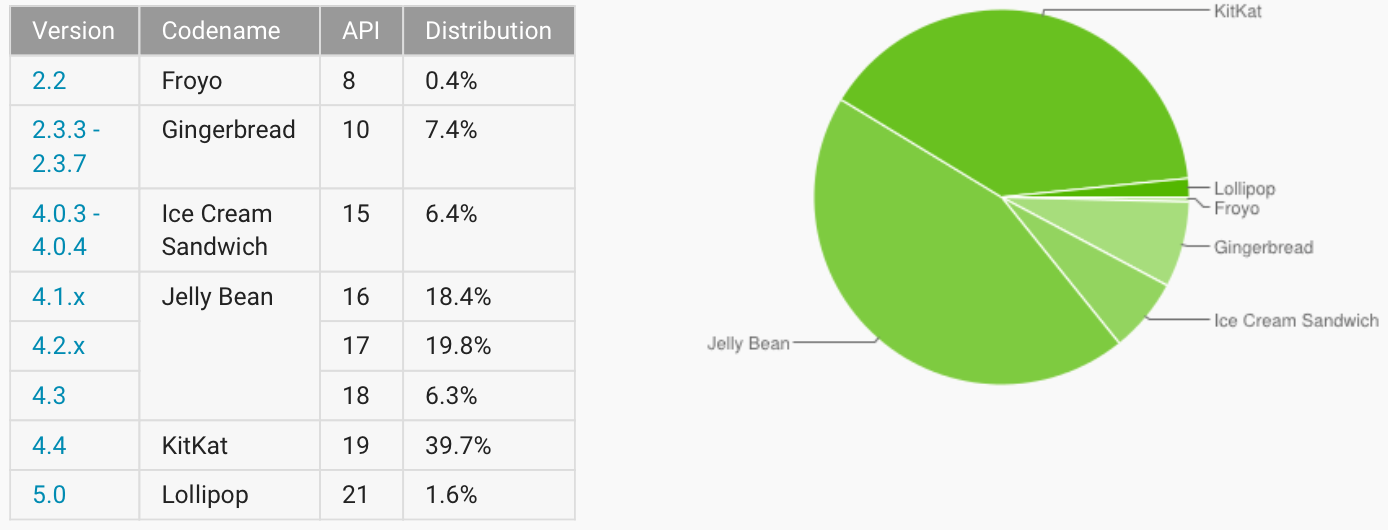 Android adoption rate 20150102
