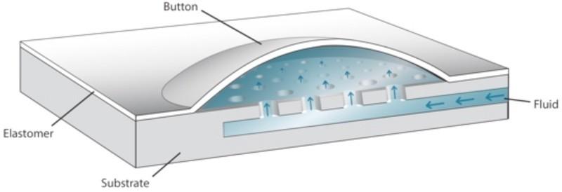 Phorm iPad mini case micro fluid technology