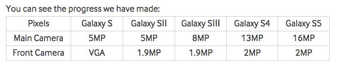 Samsung camera progress