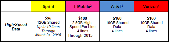 Sprint 90USD Family Share Pack plan