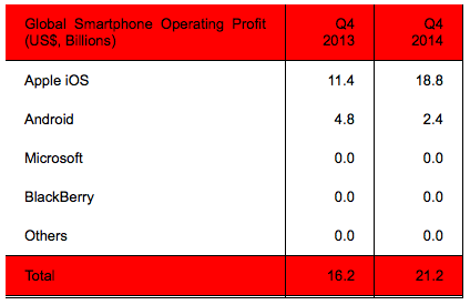 Strategy Analytics smartphone operating profit Q42014
