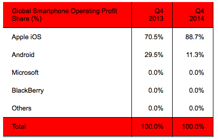 Strategy Analytics smartphone profit share Q42014