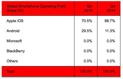 Strategy Analytics smartphone profit share Q42014