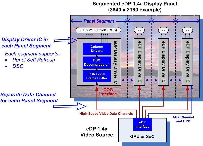 VESA DisplayPort 1.4a image 001