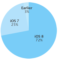 iOs 8 adoption rate 20150202