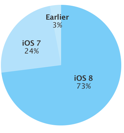 ios 8 adoption rate feb 16 2015