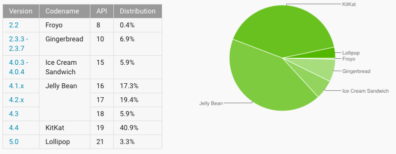 Android adoption rate 20150303