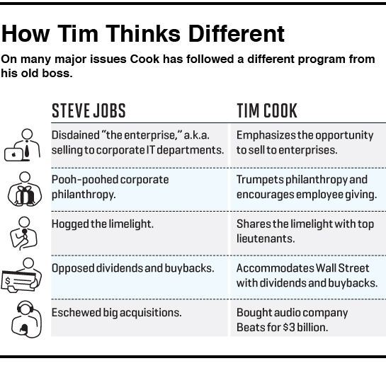 How Tim Cook thinks different Fortune table