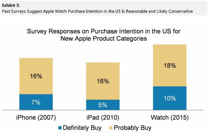 Morgan Stanley Apple Watch poll February 2015