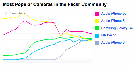 Most Popular Cameras in Flickr Community Mar-3-2015